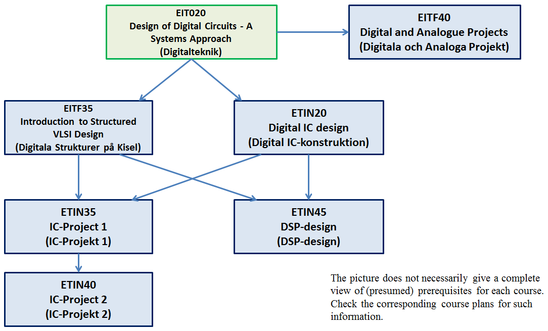 EIT, 2015/2016 Ht1-Ht2, EIT020 Digitalteknik, Relaterade kurser