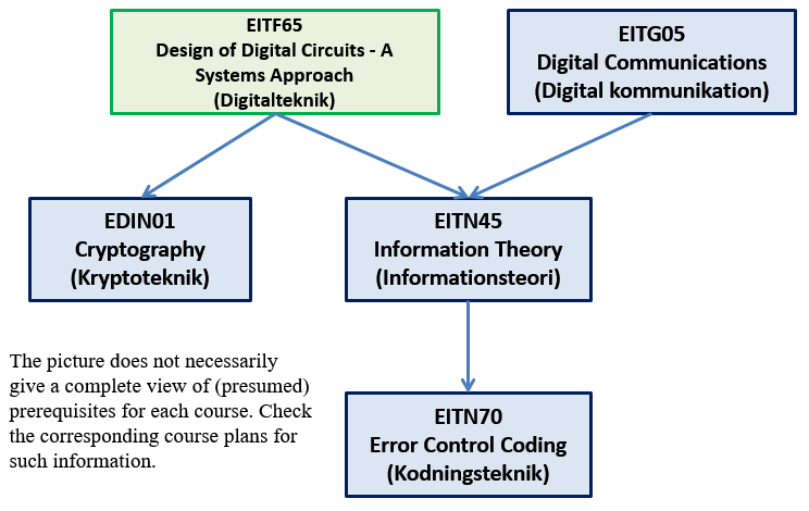 Electrical And Information Technology Related Courses